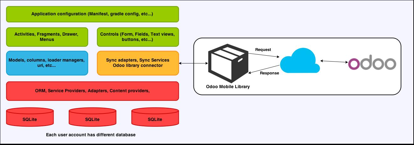 Understanding architecture — 2 3 0 documentation